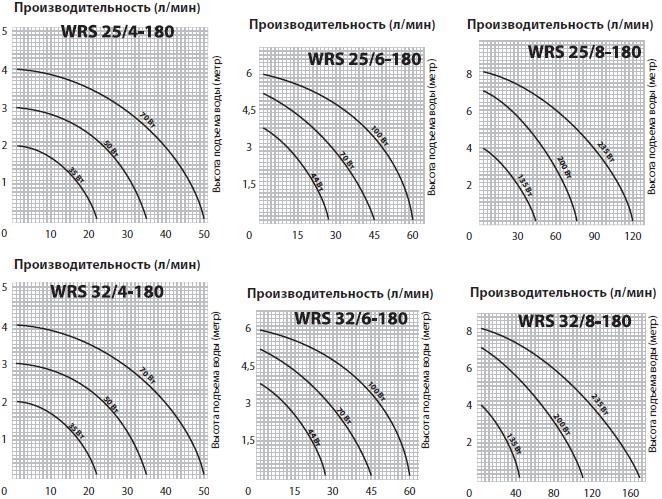 Графики производительности циркуляционных насосов Jemix WRS